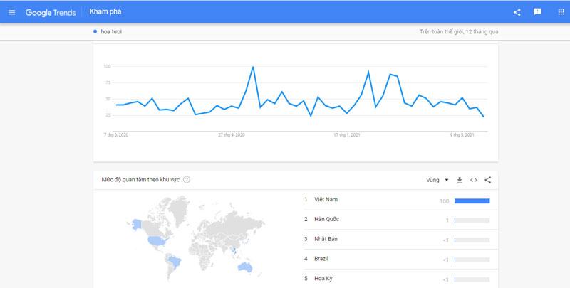 Google Trends cho phép đánh giá tổng quát sản phẩm, dịch vụ trong từng khu vực