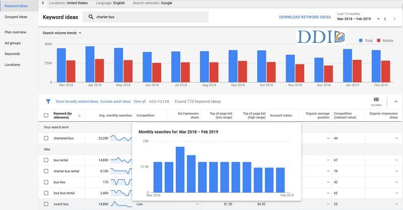 Công cụ nghiên cứ từ khóa Google Keyword Planner