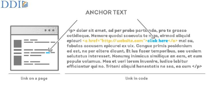 Ví dụ về Anchor Text