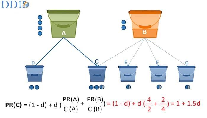 Ví dụ về cách tính PageRank trên Website