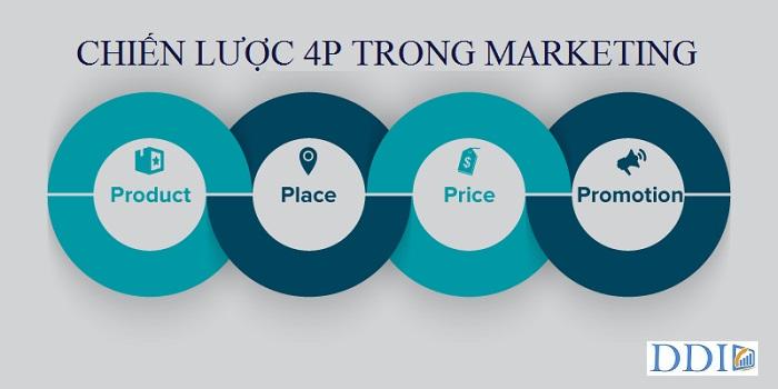Ý nghĩa của mô hình 4P trong Marketing