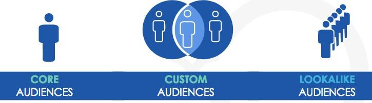 Facebook tiếp cận mục tiêu chính xác với 3 dạng Audience