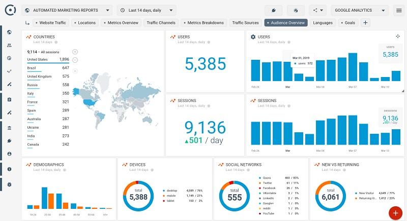 Google Analytics là công cụ phân tích và cải thiện website miễn phí của Google